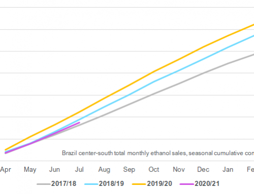 Brazil center-south sugar output up, ethanol output down year to date