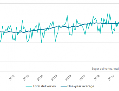 Sugar deliveries for food use down 3 percent YOY