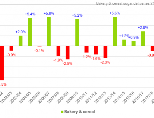 Domestic sugar deliveries for human use down 2.7% through August