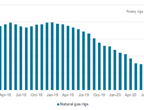 Natural gas rig counts stabilizing
