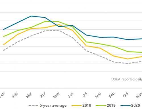 November milk production blows away estimates