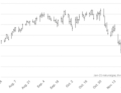 NYMEX decline provides timely hedging opportunity