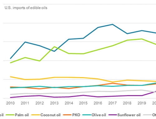 U.S. 2020 edible oil imports were close to 2019's record