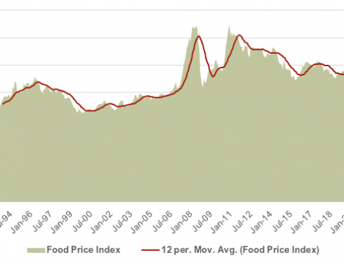 Strong February gains for the Food Price Index