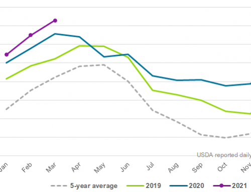 Peak of spring dairy flush for the U.S.
