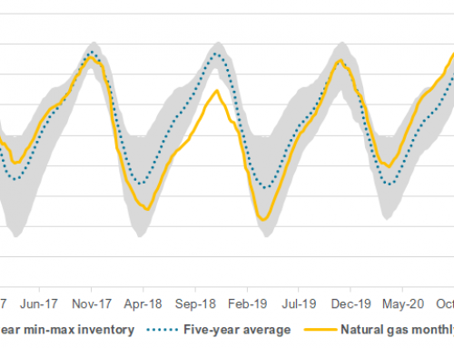 Early spring helps natural gas stocks with second week of inventory gains