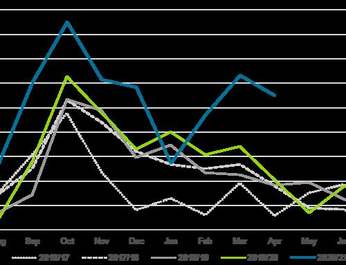 April nut shipments historically high