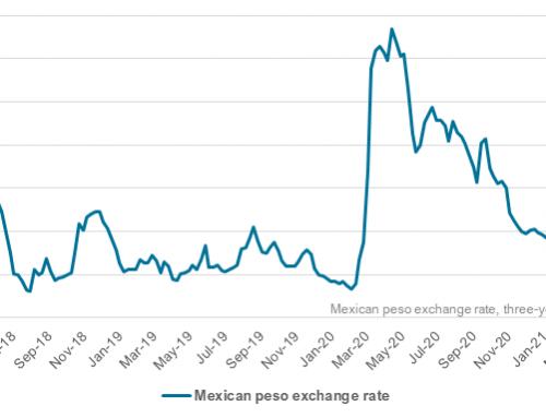 Mexico sugar market updates, cane grower blockades, & the peso