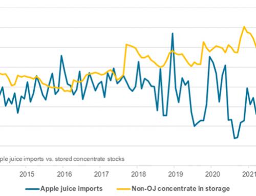 Apple juice supply reflects sluggish imports
