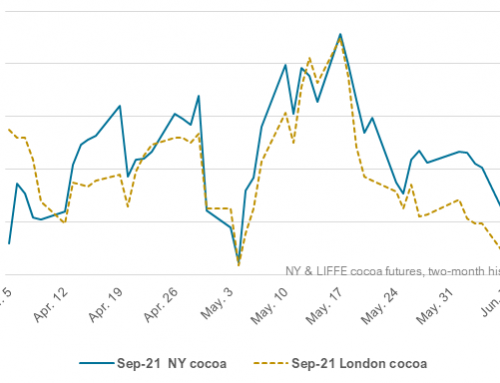 NY cocoa ends four-day slide with minor rebound