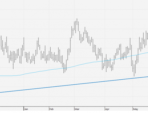 Cocoa sees technical support at uptrend