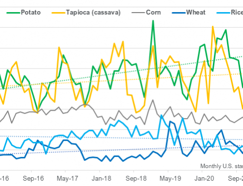 May tapioca starch imports were near record