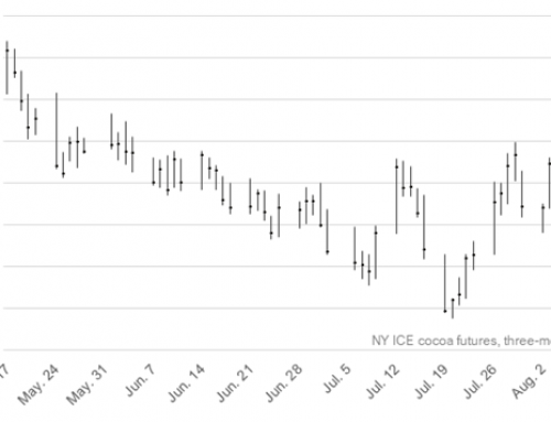 Spec buying propels cocoa market to six-month high