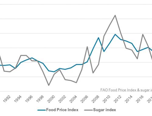 Sugar index leads gains in August rebound of Food Price Index