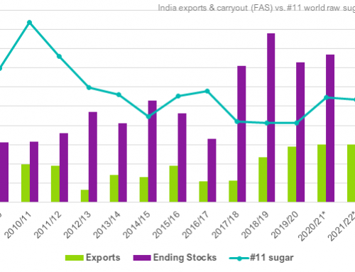 Can India score big sugar sales without export subsidies?