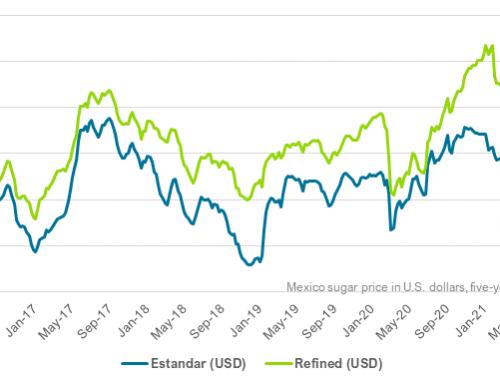 Mexico sugar still weakening in midcrop period