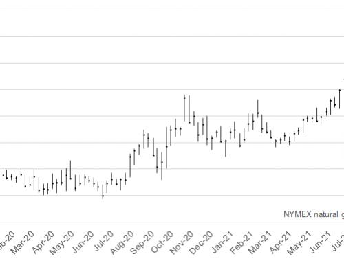 Natural gas climbs after Hurricane Ida idles production