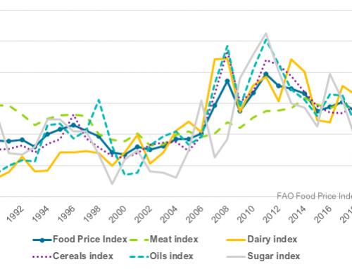September FAO food price indexes up across the board