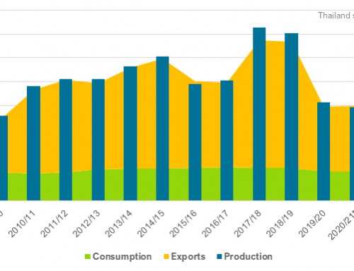Will Thailand's sugar production recover?